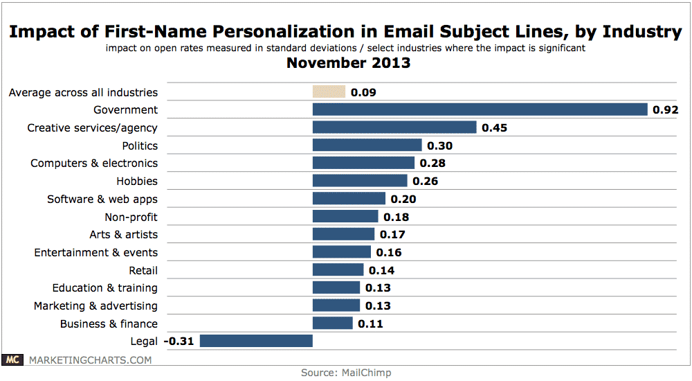 Email personalization response rate