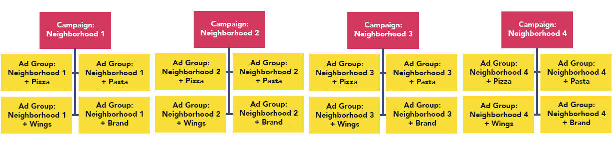adwords account structure for multi-location companies