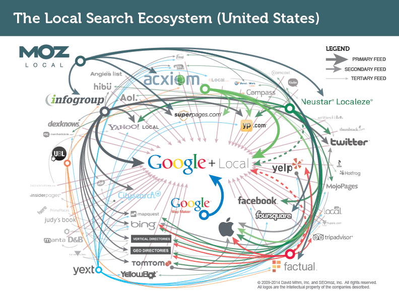 local-search-ecosystem-united-states