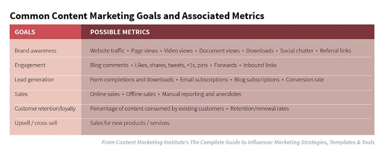 measuring content marketing for resorts