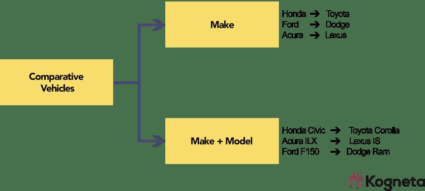 Comparative PPC campaign structure