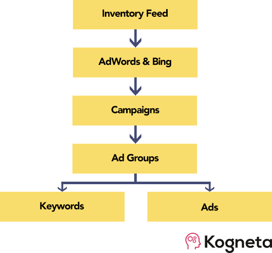 Dynamic PPC campaign structure
