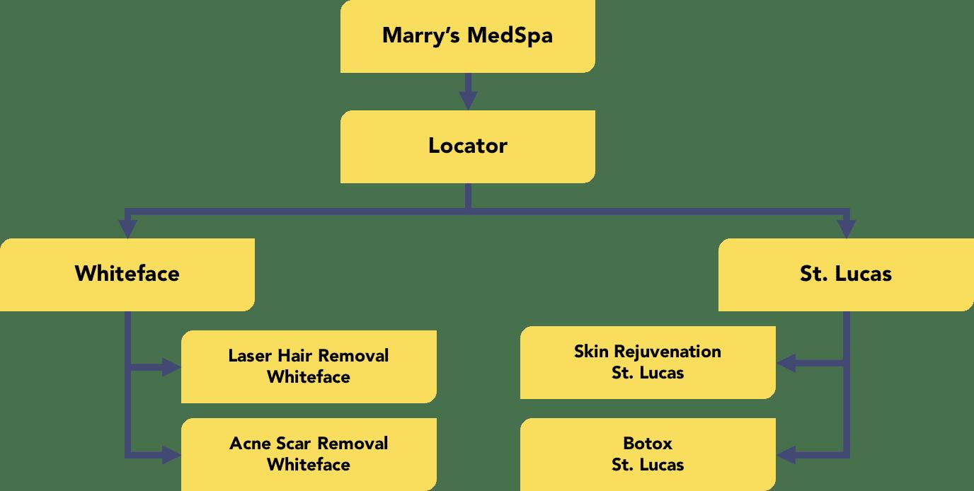 Internal SEO microsite structure