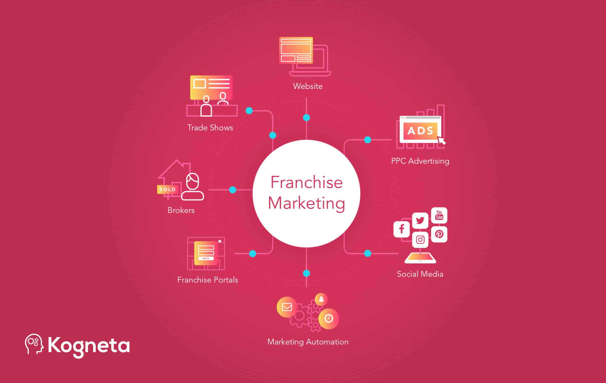 What is franchise marketing?