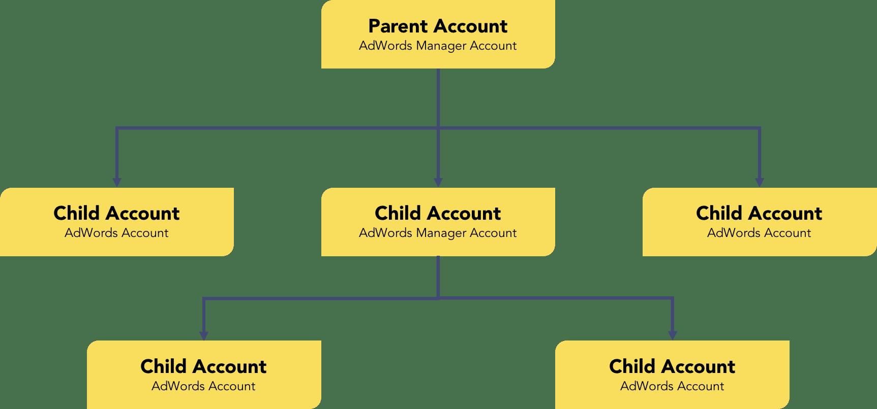 multi-account ad structure