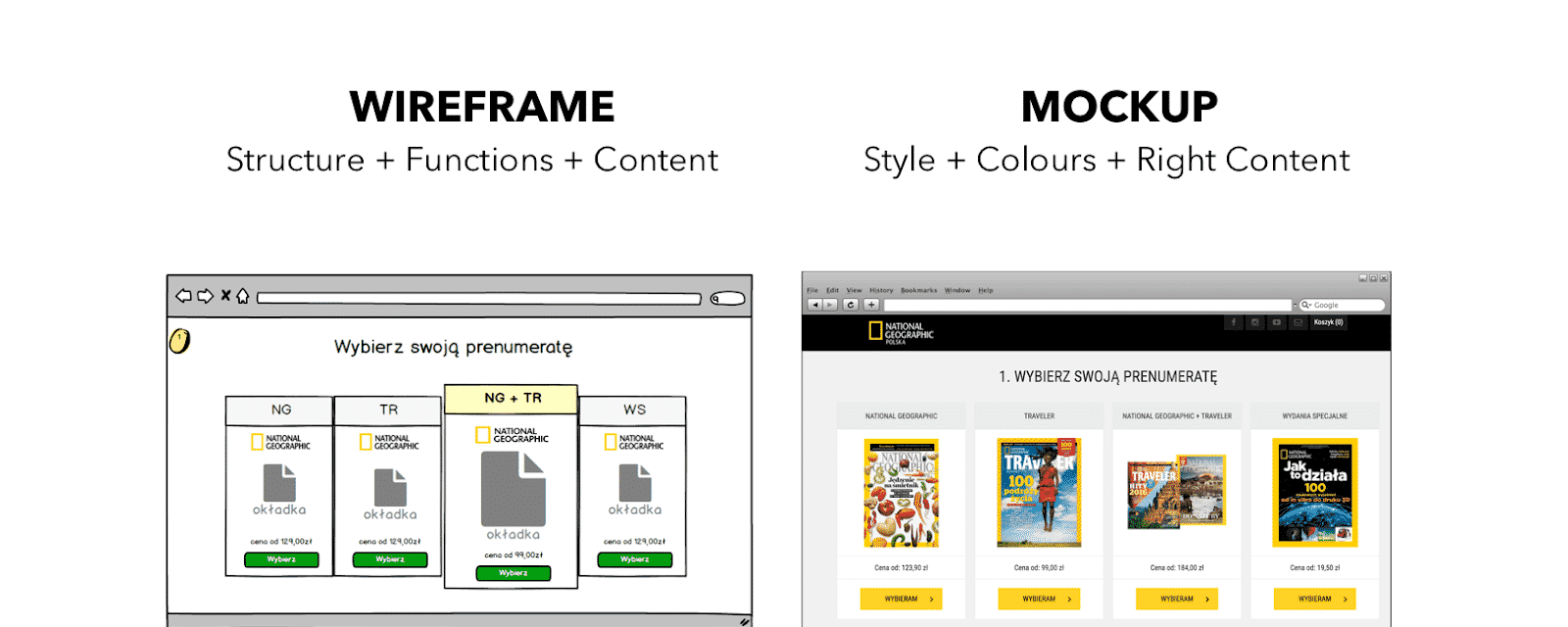 difference wireframe between mockup